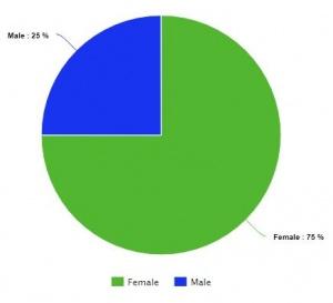 Gender Ratio
